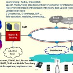<b>Integrated Communication & IT Infrastructure</b>
