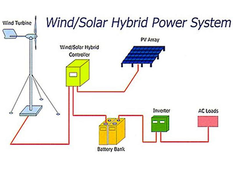 Photographer:Internet   Sun and wind can provide energy
