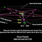 The Venust Transits - 5th and 6th of June
