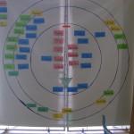 Study Group Selection process