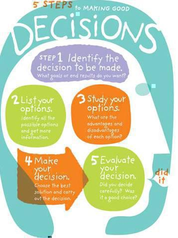 Photographer:web | decision making process