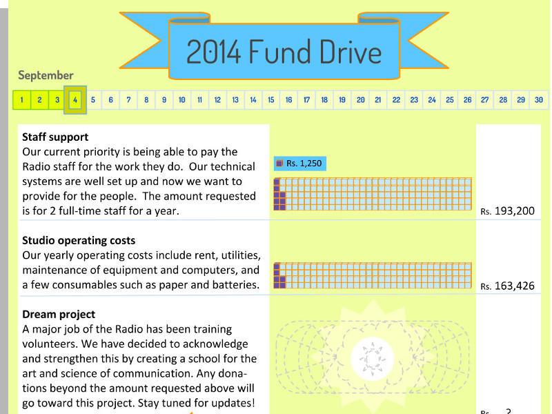 Photographer:Auroville Radio Fundraising Campaign | http://www.aurovilleradio.org/donate