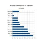 Aurovilian Population by Seniority