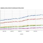 General evolution of population