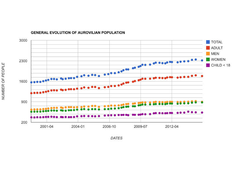 Photographer:https://en.wikiversity.org/wiki/Auroville/Social_Research | General evolution of population