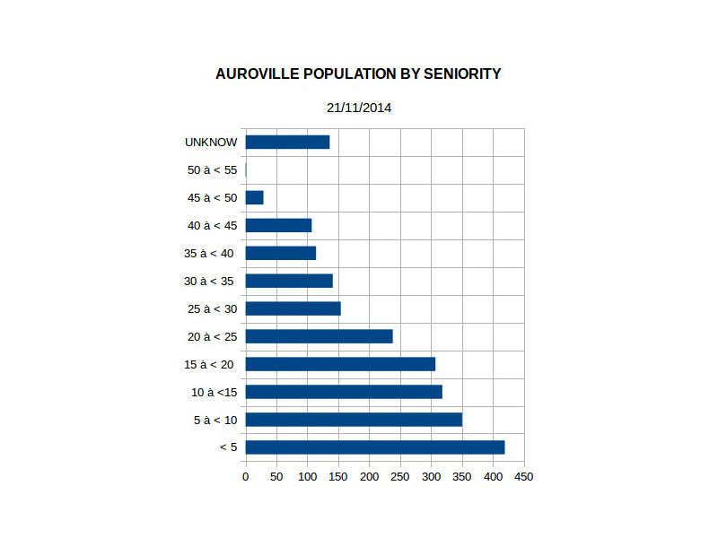 Photographer:https://en.wikiversity.org/wiki/Auroville/Social_Research | By seniority