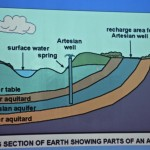 Showing parts of an Aquifer