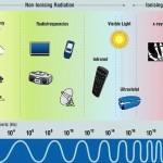 Understanding EMF