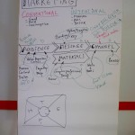 'Marketing' as a concept was deconstructed and reinterpreted