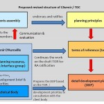 Graphics explaining restructuring process for TDC