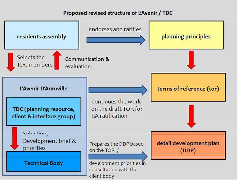 Photographer:Romel | Graphics explaining restructuring process for TDC